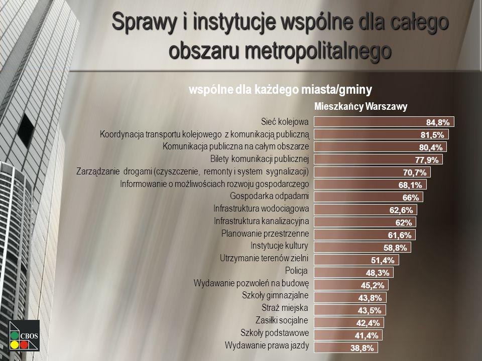 Sprawy i instytucje wspólne dla całego obszaru metropolitalnego wspólne dla każdego miasta/gminy Mieszkańcy Warszawy Sieć kolejowa Koordynacja transpo