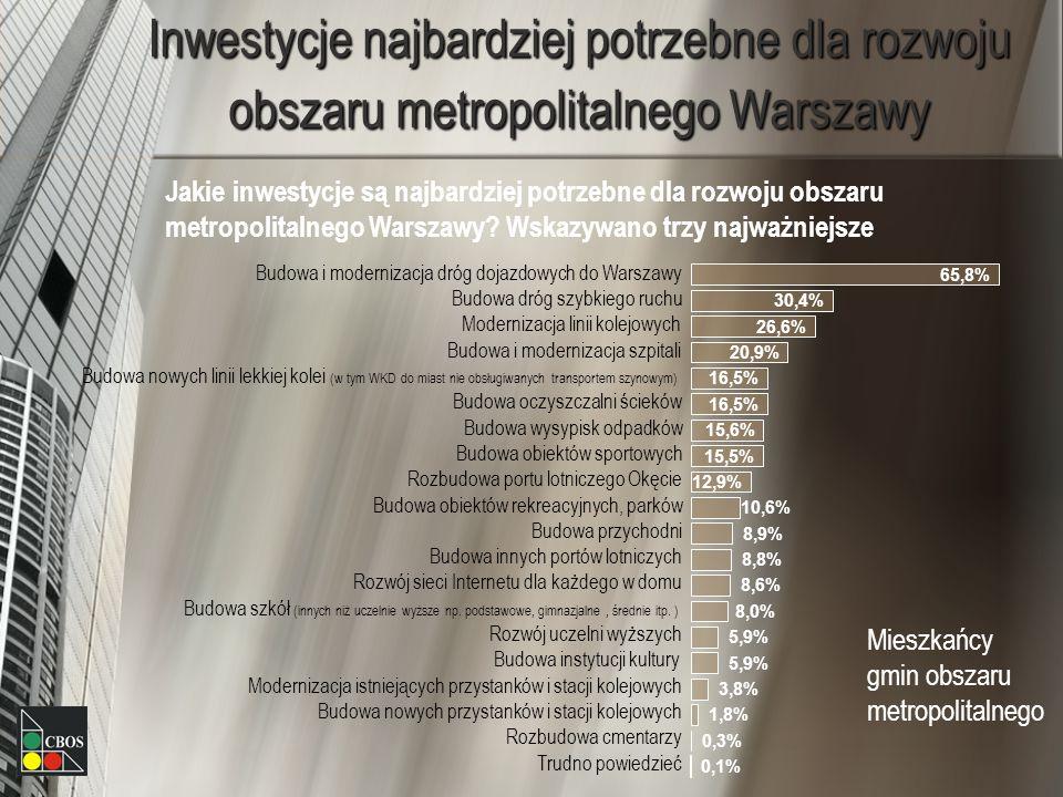 Inwestycje najbardziej potrzebne dla rozwoju obszaru metropolitalnego Warszawy Jakie inwestycje są najbardziej potrzebne dla rozwoju obszaru metropolitalnego Warszawy.
