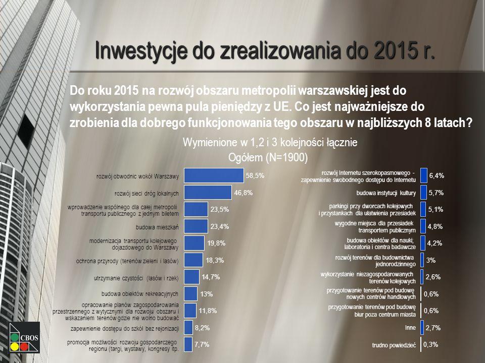 Inwestycje do zrealizowania do 2015 r.