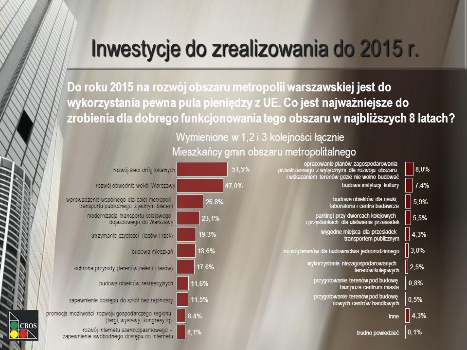 Inwestycje do zrealizowania do 2015 r. Do roku 2015 na rozwój obszaru metropolii warszawskiej jest do wykorzystania pewna pula pieniędzy z UE. Co jest