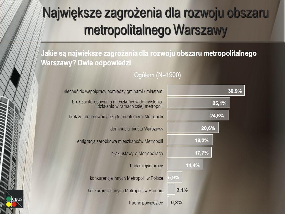 Największe zagrożenia dla rozwoju obszaru metropolitalnego Warszawy Jakie są największe zagrożenia dla rozwoju obszaru metropolitalnego Warszawy? Dwie