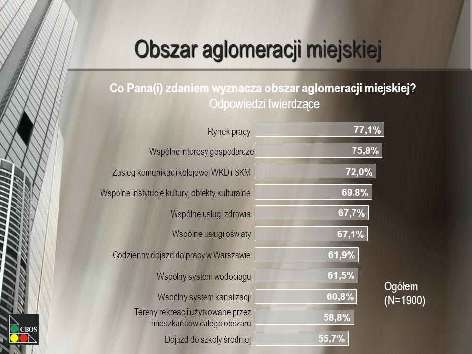 Obszar aglomeracji miejskiej Co Pana(i) zdaniem wyznacza obszar aglomeracji miejskiej? Odpowiedzi twierdzące 77,1% 75,8% 72,0% 69,8% 67,7% 67,1% 61,9%