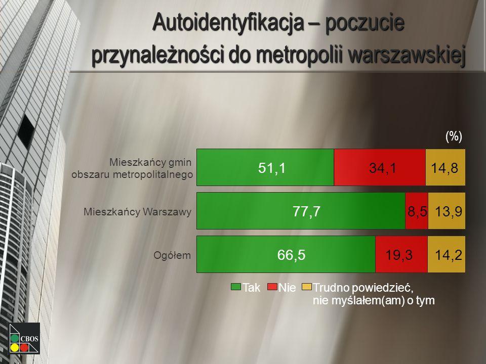 Autoidentyfikacja – poczucie przynależności do metropolii warszawskiej 51,1 77,7 66,5 34,1 8,5 19,3 14,8 13,9 14,2 Mieszkańcy gmin obszaru metropolita
