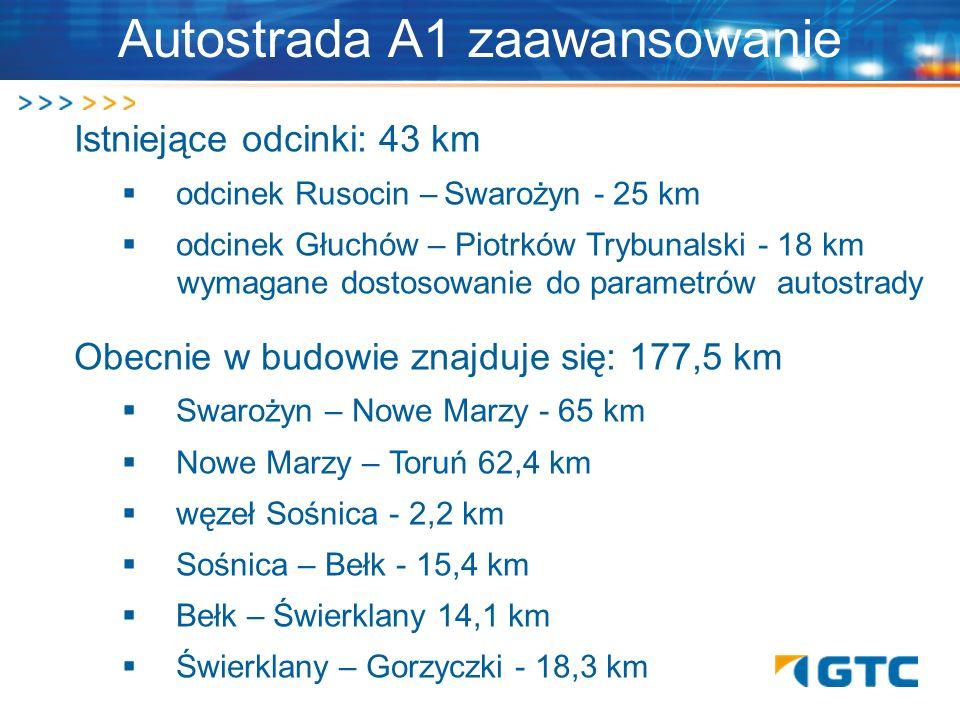 Autostrada A1 zaawansowanie Istniejące odcinki: 43 km odcinek Rusocin – Swarożyn - 25 km odcinek Głuchów – Piotrków Trybunalski - 18 km wymagane dosto