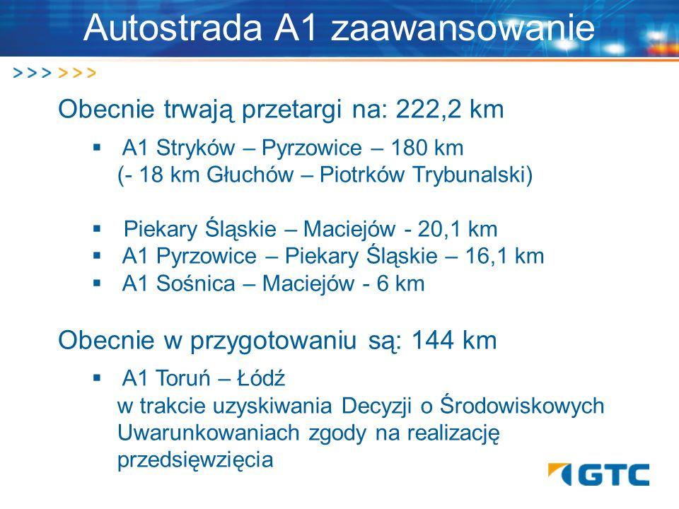 Autostrada A1 zaawansowanie Obecnie trwają przetargi na: 222,2 km A1 Stryków – Pyrzowice – 180 km (- 18 km Głuchów – Piotrków Trybunalski) Piekary Ślą