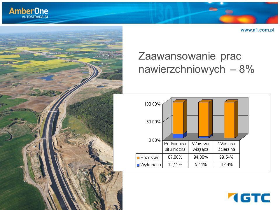 >>>>>> www.a1.com.pl Zaawansowanie prac nawierzchniowych – 8%