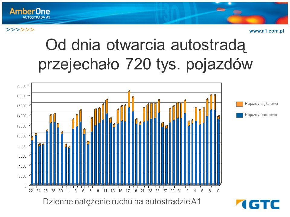 >>>>>> www.a1.com.pl Od dnia otwarcia autostradą przejechało 720 tys. pojazdów Dzienne natężenie ruchu na autostradzie A1 Pojazdy osobowe Pojazdy cięż