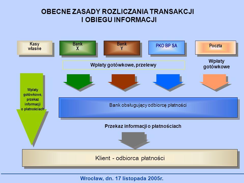 Wrocław, dn. 17 listopada 2005r. OBECNE ZASADY ROZLICZANIA TRANSAKCJI I OBIEGU INFORMACJI Kasy własne Kasy własne Bank X Bank X Bank Y Bank Y PKO BP S