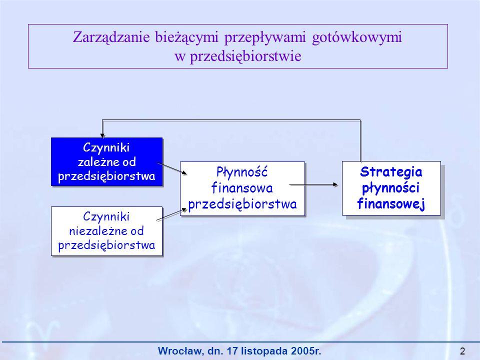 2 Zarządzanie bieżącymi przepływami gotówkowymi w przedsiębiorstwie Czynniki zależne od przedsiębiorstwa Czynniki zależne od przedsiębiorstwa Czynniki