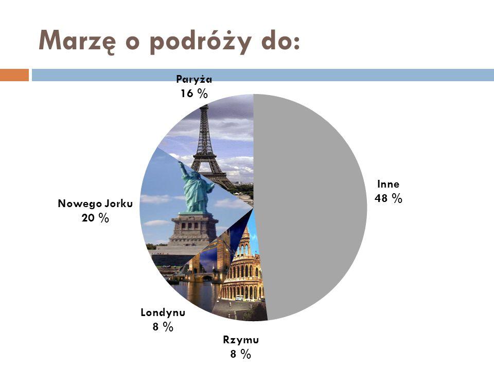 Paryża 16 % Inne 48 % Rzymu 8 % Londynu 8 % Nowego Jorku 20 %