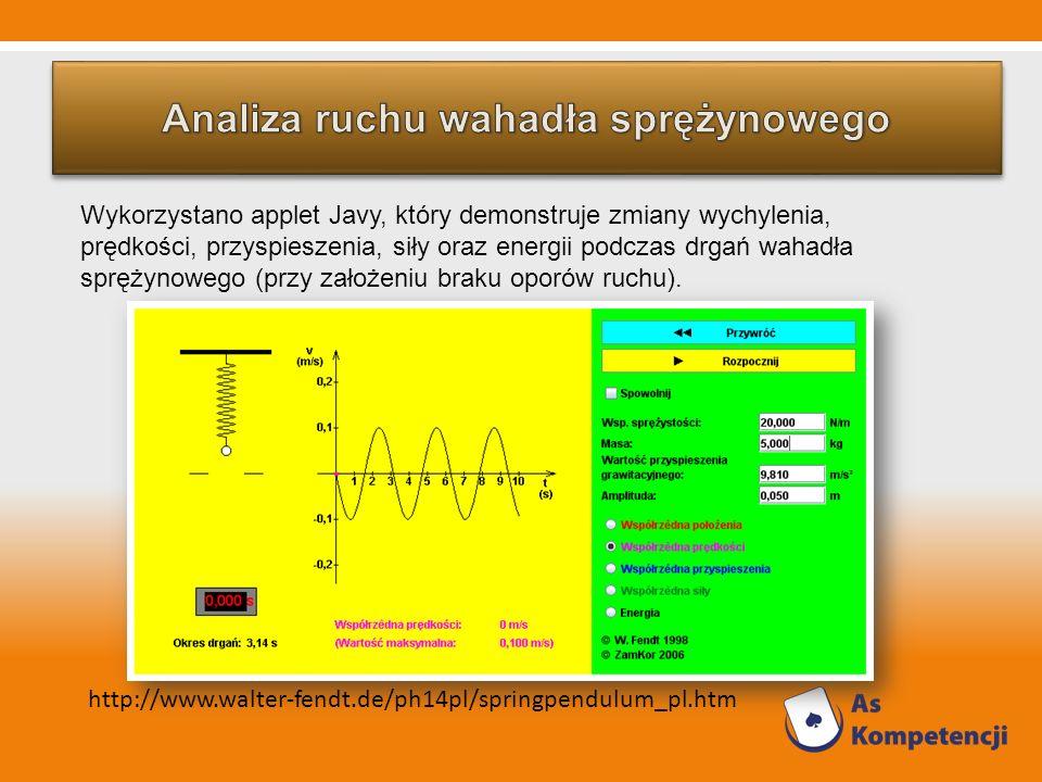 Wykorzystano applet Javy, który demonstruje zmiany wychylenia, prędkości, przyspieszenia, siły oraz energii podczas drgań wahadła sprężynowego (przy z