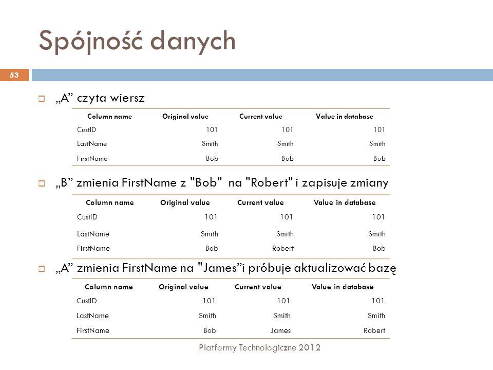 Spójność danych Platformy Technologiczne 2012 53 A czyta wiersz B zmienia FirstName z
