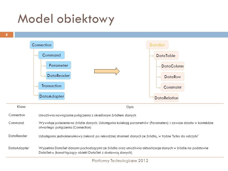 Data Set - tworzenie Platformy Technologiczne 2012 39 Ładowanie danych poprzez SelectCommand obiektu DataAdapter Definicja SQL, przez który zostaną załadowane dane SelectCommand jako konstruktor private void Demo() { SqlDataAdapter da = new SqlDataAdapter( SELECT City FROM Authors , Server=localhost; Database=Pubs; Integrated Security=SSPI ); DataSet ds = new DataSet(); da.Fill( ds, Authors ); // Opens and closes a connection foreach ( DataRow dr in ds.Tables[ Authors ].Rows ) Console.WriteLine( dr[ City ] ); // Writes list of cities }