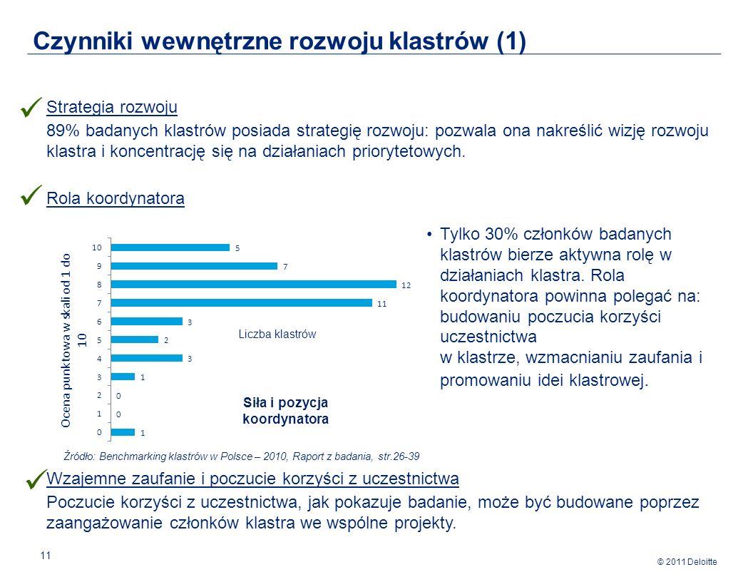 © 2011 Deloitte 11 Strategia rozwoju 89% badanych klastrów posiada strategię rozwoju: pozwala ona nakreślić wizję rozwoju klastra i koncentrację się na działaniach priorytetowych.