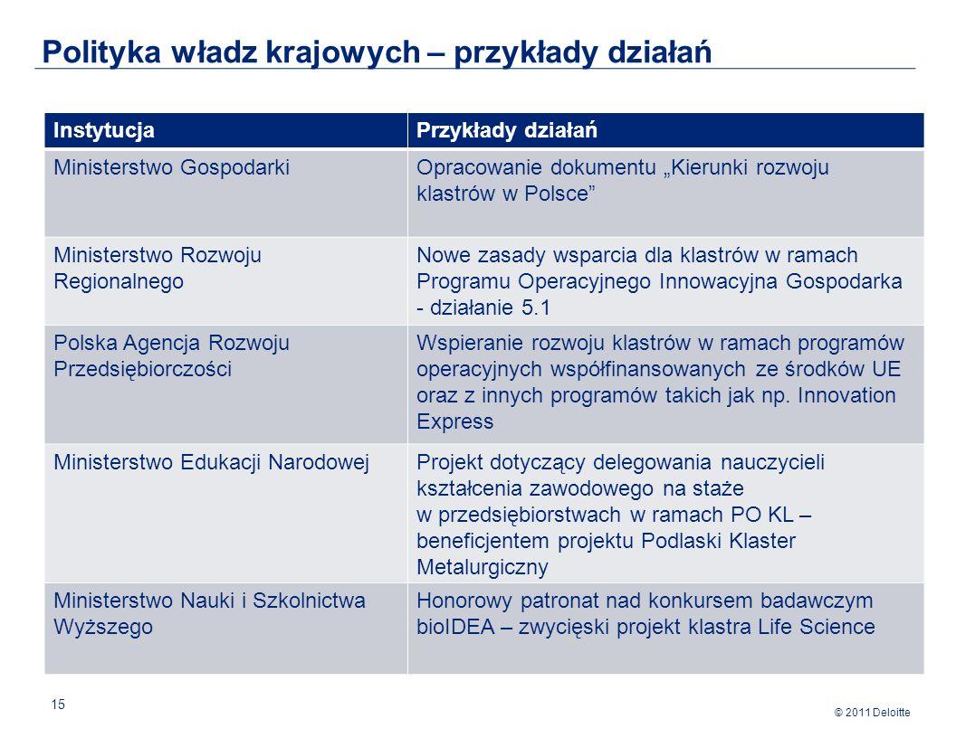 © 2011 Deloitte 15 Polityka władz krajowych – przykłady działań InstytucjaPrzykłady działań Ministerstwo GospodarkiOpracowanie dokumentu Kierunki rozwoju klastrów w Polsce Ministerstwo Rozwoju Regionalnego Nowe zasady wsparcia dla klastrów w ramach Programu Operacyjnego Innowacyjna Gospodarka - działanie 5.1 Polska Agencja Rozwoju Przedsiębiorczości Wspieranie rozwoju klastrów w ramach programów operacyjnych współfinansowanych ze środków UE oraz z innych programów takich jak np.