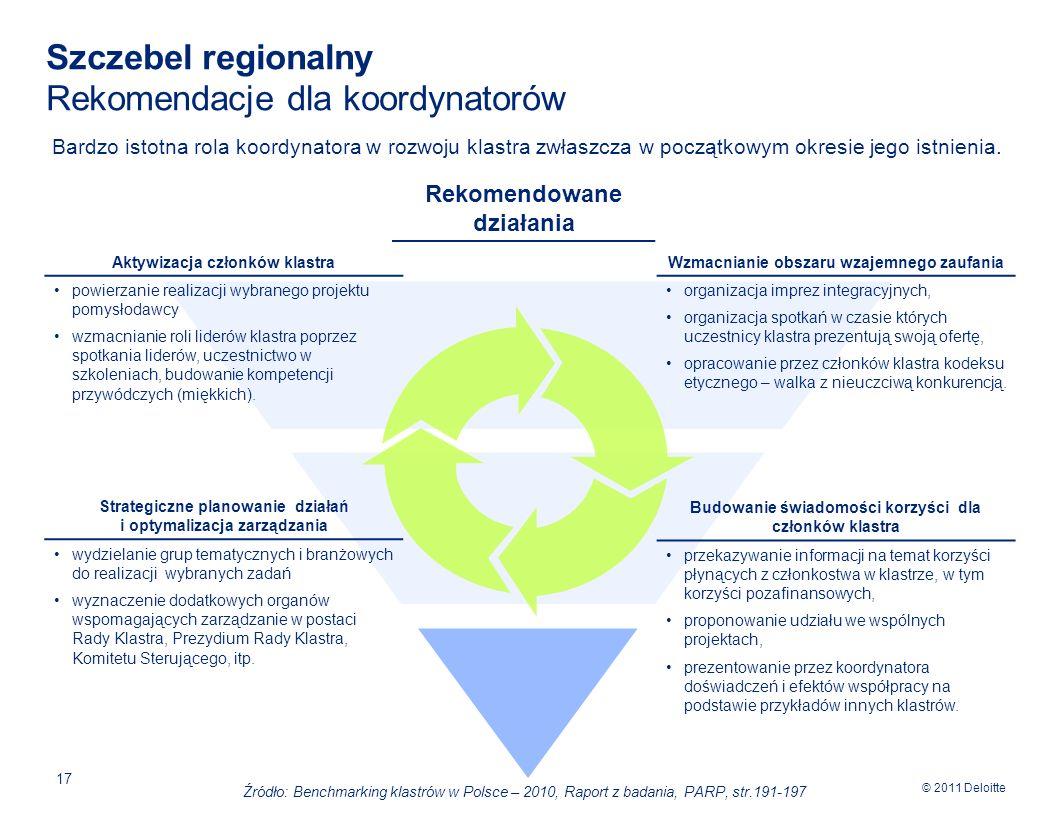 © 2011 Deloitte 17 Szczebel regionalny Rekomendacje dla koordynatorów Bardzo istotna rola koordynatora w rozwoju klastra zwłaszcza w początkowym okresie jego istnienia.