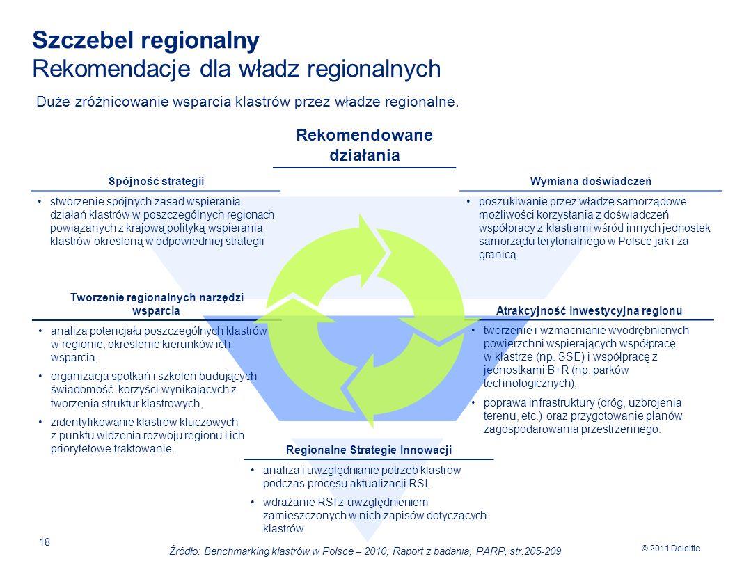 © 2011 Deloitte 18 Szczebel regionalny Rekomendacje dla władz regionalnych Duże zróżnicowanie wsparcia klastrów przez władze regionalne.