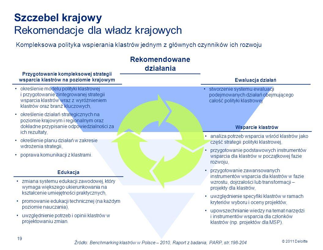 © 2011 Deloitte 19 Szczebel krajowy Rekomendacje dla władz krajowych Kompleksowa polityka wspierania klastrów jednym z głównych czynników ich rozwoju Ewaluacja działań stworzenie systemu ewaluacji podejmowanych działań obejmującego całość polityki klastrowej Wsparcie klastrów analiza potrzeb wsparcia wśród klastrów jako część strategii polityki klastrowej, przygotowanie podstawowych instrumentów wsparcia dla klastrów w początkowej fazie rozwoju, przygotowanie zawansowanych instrumentów wsparcia dla klastrów w fazie wzrostu, dojrzałości lub transformacji – projekty dla klastrów, uwzględnienie specyfiki klastrów w ramach kryteriów wyboru i oceny projektów, upowszechnianie wiedzy na temat narzędzi i instrumentów wsparcia dla członków klastrów (np.