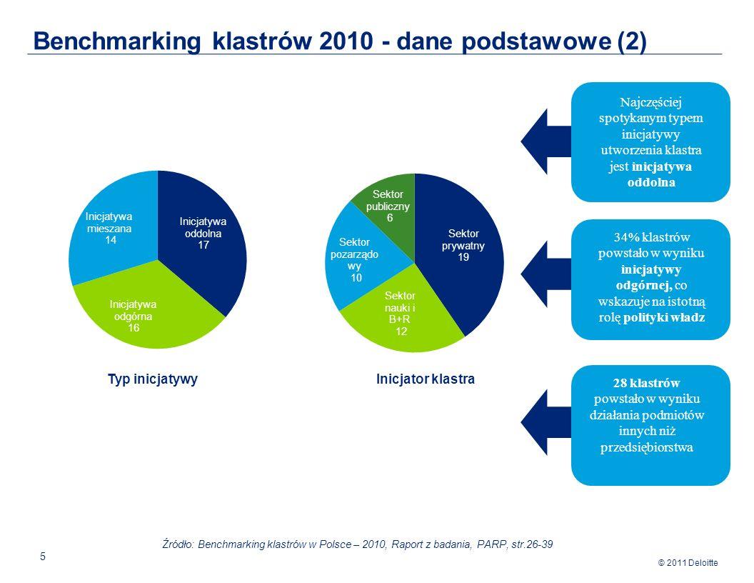 © 2011 Deloitte 5 Benchmarking klastrów 2010 - dane podstawowe (2) Źródło: Benchmarking klastrów w Polsce – 2010, Raport z badania, PARP, str.26-39 Typ inicjatywyInicjator klastra Najczęściej spotykanym typem inicjatywy utworzenia klastra jest inicjatywa oddolna 34% klastrów powstało w wyniku inicjatywy odgórnej, co wskazuje na istotną rolę polityki władz 28 klastrów powstało w wyniku działania podmiotów innych niż przedsiębiorstwa