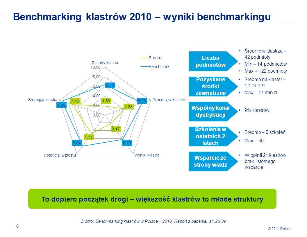 © 2011 Deloitte 7 Współpraca – klastry: zrzeszają1469 przedsiębiorstw kooperujących w ramach sieci; Polska: dominuje konkurencja pomiędzy podmiotami gospodarczymi Wzrost zatrudnienia – klastry: 3,48%; Polska: 1,1% (ostatnie dwa lata) Innowacje objęte ochroną prawną – klastry: 1 patent na 210 przedsiębiorstw; Polska: 1 patent na 2500 przedsiębiorstw (średniorocznie) W każdym z klastrów średnio 12 nowych podmiotów (ostatnie dwa lata) Duże znaczenie eksportu w strukturze sprzedaży firm wchodzących w skład klastra pomimo małej rozpoznawalności za granicą Klastry – dobre miejsce do rozwoju przedsiębiorstw Dzięki funkcjonowaniu w klastrach, wiele firm okazało się bardziej odpornych na następstwa kryzysu gospodarczego.