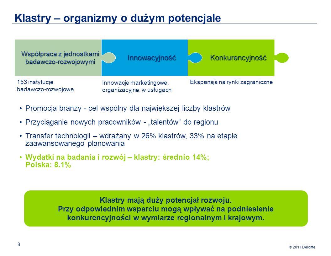 © 2011 Deloitte 8 Klastry – organizmy o dużym potencjale InnowacyjnośćKonkurencyjność Współpraca z jednostkami badawczo-rozwojowymi Promocja branży - cel wspólny dla największej liczby klastrów Przyciąganie nowych pracowników - talentów do regionu Transfer technologii – wdrażany w 26% klastrów, 33% na etapie zaawansowanego planowania Wydatki na badania i rozwój – klastry: średnio 14%; Polska: 8.1% 153 instytucje badawczo-rozwojowe Innowacje marketingowe, organizacyjne, w usługach Ekspansja na rynki zagraniczne Klastry mają duży potencjał rozwoju.