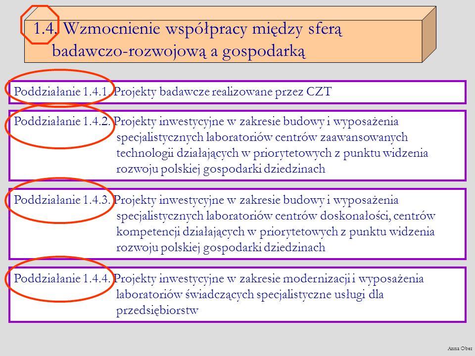 1.4. Wzmocnienie współpracy między sferą badawczo-rozwojową a gospodarką Poddziałanie 1.4.1.