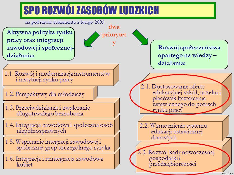 1.6. Integracja i reintegracja zawodowa kobiet 1.5.