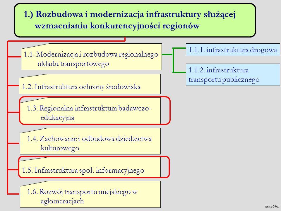 1.) Rozbudowa i modernizacja infrastruktury służącej wzmacnianiu konkurencyjności regionów 1.1.