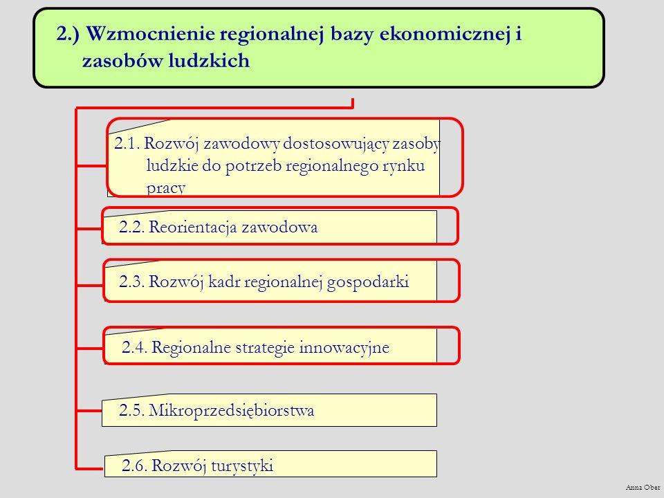 2.) Wzmocnienie regionalnej bazy ekonomicznej i zasobów ludzkich 2.1.