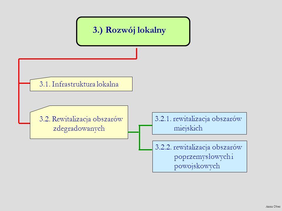 3.) Rozwój lokalny 3.1. Infrastruktura lokalna 3.2.
