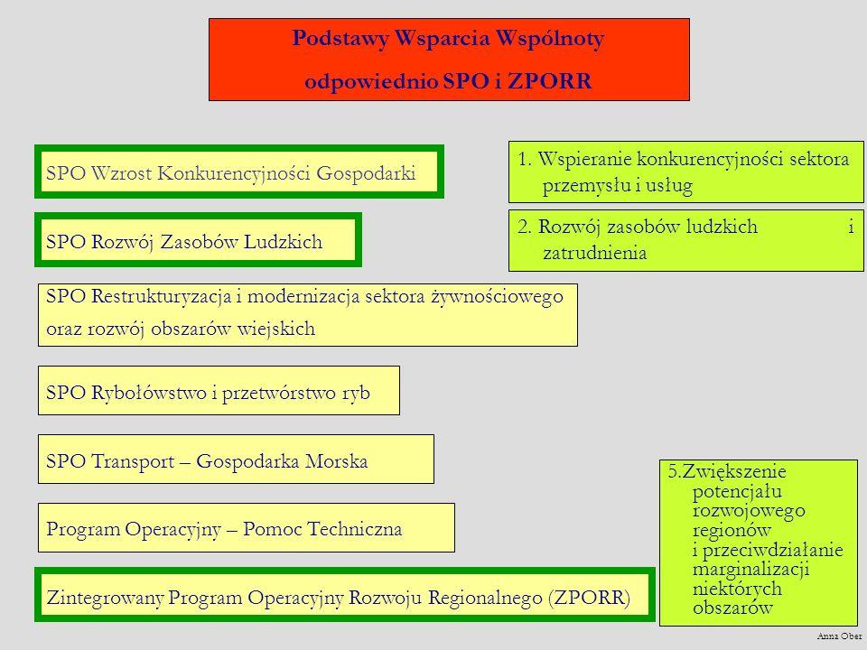 Podstawy Wsparcia Wspólnoty odpowiednio SPO i ZPORR SPO Restrukturyzacja i modernizacja sektora żywnościowego oraz rozwój obszarów wiejskich SPO Rybołówstwo i przetwórstwo ryb SPO Transport – Gospodarka Morska Program Operacyjny – Pomoc Techniczna SPO Wzrost Konkurencyjności GospodarkiSPO Rozwój Zasobów LudzkichZintegrowany Program Operacyjny Rozwoju Regionalnego (ZPORR) 1.
