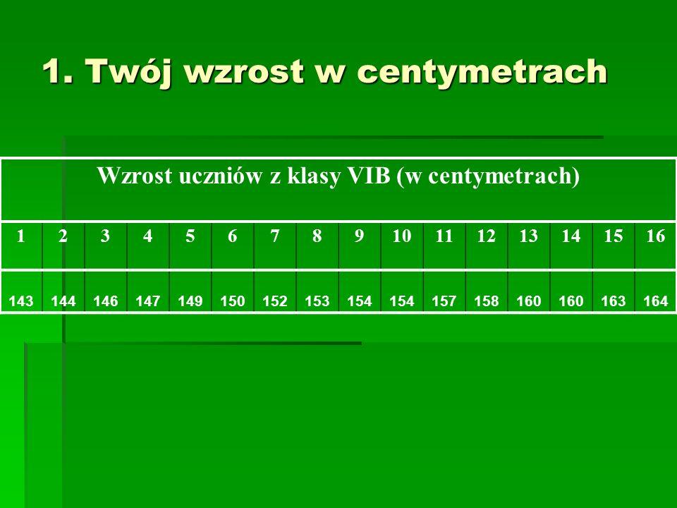 1. Twój wzrost w centymetrach Wzrost uczniów z klasy VIB (w centymetrach) 12345678910111213141516 143144146147149150152153154 157158160 163164