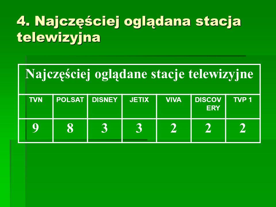 4. Najczęściej oglądana stacja telewizyjna Najczęściej oglądane stacje telewizyjne TVNPOLSATDISNEYJETIXVIVADISCOV ERY TVP 1 9833222