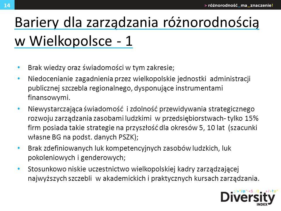 Bariery dla zarządzania różnorodnością w Wielkopolsce - 1 Brak wiedzy oraz świadomości w tym zakresie; Niedocenianie zagadnienia przez wielkopolskie jednostki administracji publicznej szczebla regionalnego, dysponujące instrumentami finansowymi.