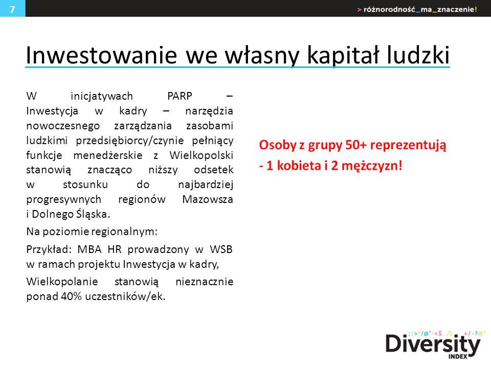 Inwestowanie we własny kapitał ludzki W inicjatywach PARP – Inwestycja w kadry – narzędzia nowoczesnego zarządzania zasobami ludzkimi przedsiębiorcy/czynie pełniący funkcje menedżerskie z Wielkopolski stanowią znacząco niższy odsetek w stosunku do najbardziej progresywnych regionów Mazowsza i Dolnego Śląska.