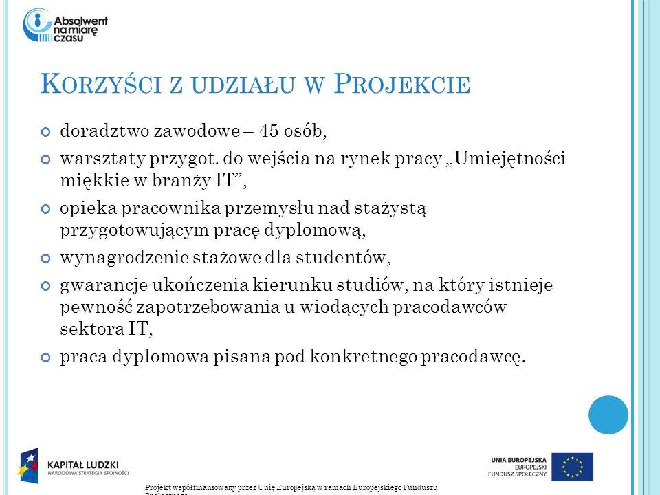 Projekt współfinansowany przez Unię Europejską w ramach Europejskiego Funduszu Społecznego K ORZYŚCI Z UDZIAŁU W P ROJEKCIE doradztwo zawodowe – 45 os