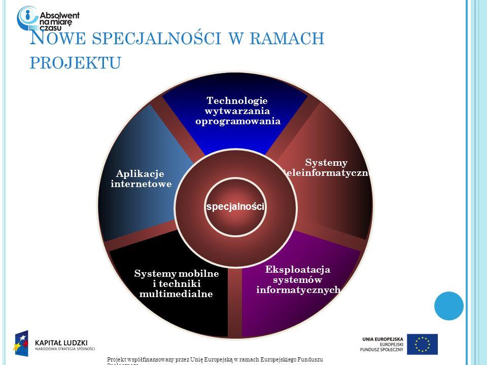 Projekt współfinansowany przez Unię Europejską w ramach Europejskiego Funduszu Społecznego N OWE SPECJALNOŚCI W RAMACH PROJEKTU Technologie wytwarzania oprogramowania Aplikacje internetowe Systemy teleinformatyczne Systemy mobilne i techniki multimedialne Eksploatacja systemów informatycznych specjalności Systemy teleinformatyczne