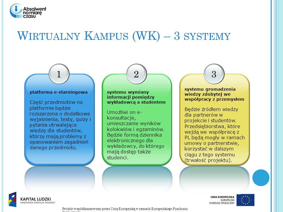 Projekt współfinansowany przez Unię Europejską w ramach Europejskiego Funduszu Społecznego W IRTUALNY K AMPUS (WK) – 3 SYSTEMY 1 platforma e-elarningowa Część przedmiotów na platformie będzie rozszerzona o dodatkowe wyjaśnienia, testy, quizy i pytania utrwalające wiedzę dla studentów, którzy mają problemy z opanowaniem zagadnień danego przedmiotu.