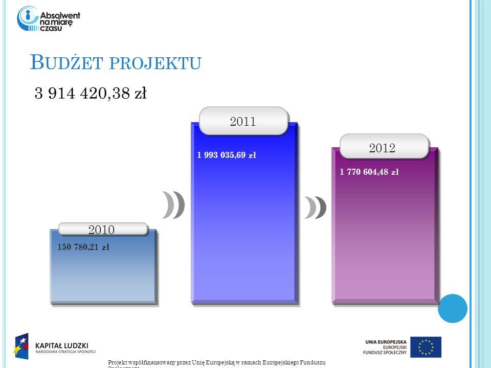 Projekt współfinansowany przez Unię Europejską w ramach Europejskiego Funduszu Społecznego B UDŻET PROJEKTU 3 914 420,38 zł 2010 150 780,21 zł 2011 1