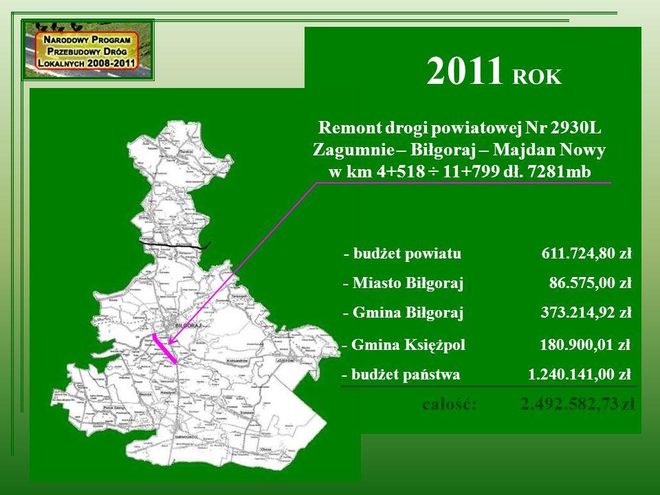 Remont drogi powiatowej Nr 2930L Zagumnie – Biłgoraj – Majdan Nowy w km 4+518 ÷ 11+799 dł. 7281mb - budżet powiatu611.724,80 zł - Miasto Biłgoraj 86.5