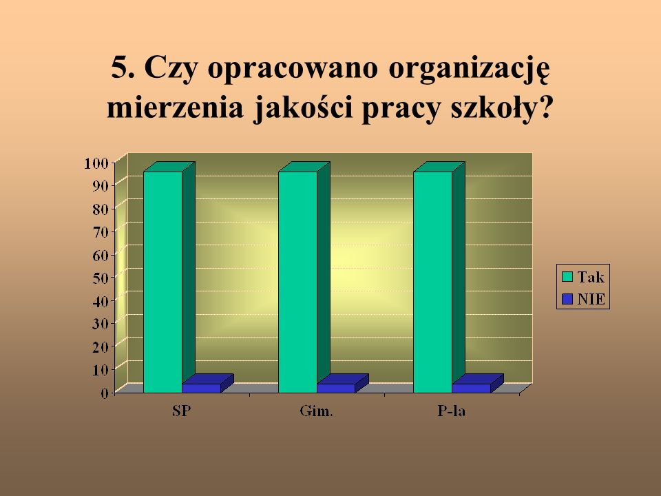 5. Czy opracowano organizację mierzenia jakości pracy szkoły?