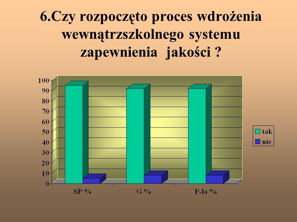 6.Czy rozpoczęto proces wdrożenia wewnątrzszkolnego systemu zapewnienia jakości