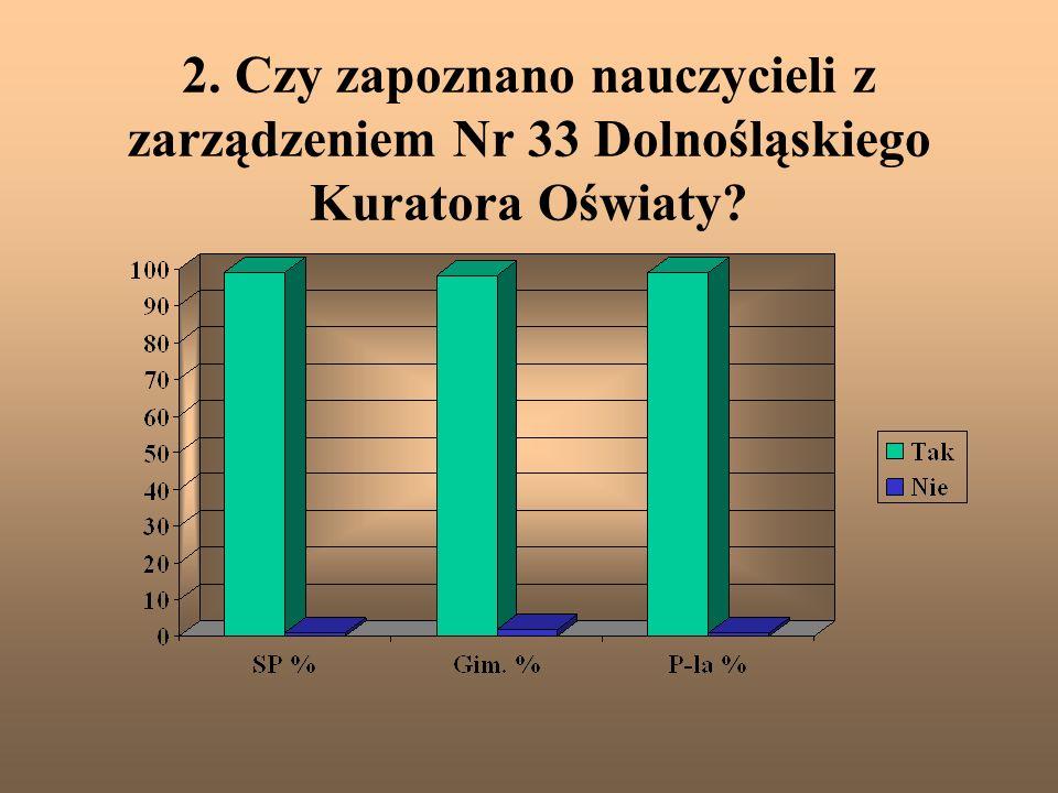 2. Czy zapoznano nauczycieli z zarządzeniem Nr 33 Dolnośląskiego Kuratora Oświaty?