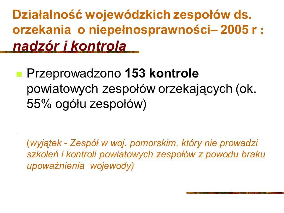 Działalność wojewódzkich zespołów ds.