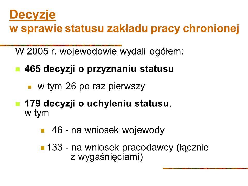 Decyzje w sprawie statusu zakładu pracy chronionej W 2005 r.