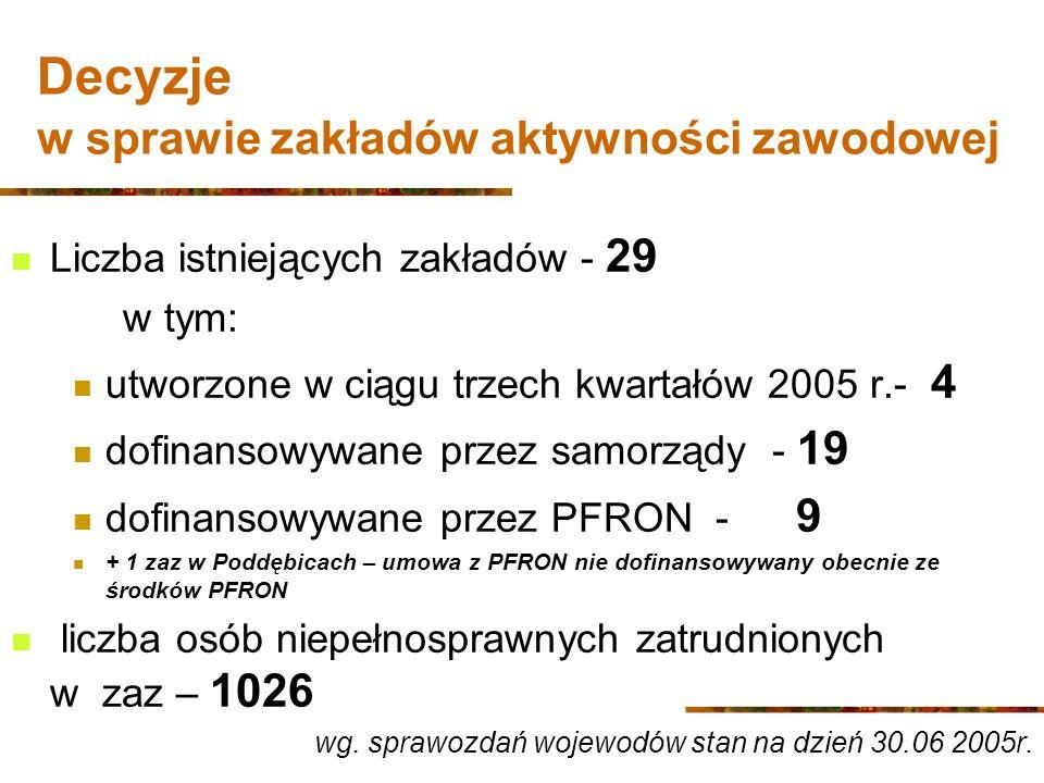 Decyzje w sprawie zakładów aktywności zawodowej Liczba istniejących zakładów - 29 w tym: utworzone w ciągu trzech kwartałów 2005 r.- 4 dofinansowywane przez samorządy - 19 dofinansowywane przez PFRON - 9 + 1 zaz w Poddębicach – umowa z PFRON nie dofinansowywany obecnie ze środków PFRON liczba osób niepełnosprawnych zatrudnionych w zaz – 1026 wg.