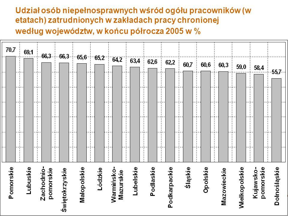 Udział osób niepełnosprawnych wśród ogółu pracowników (w etatach) zatrudnionych w zakładach pracy chronionej według województw, w końcu półrocza 2005 w %