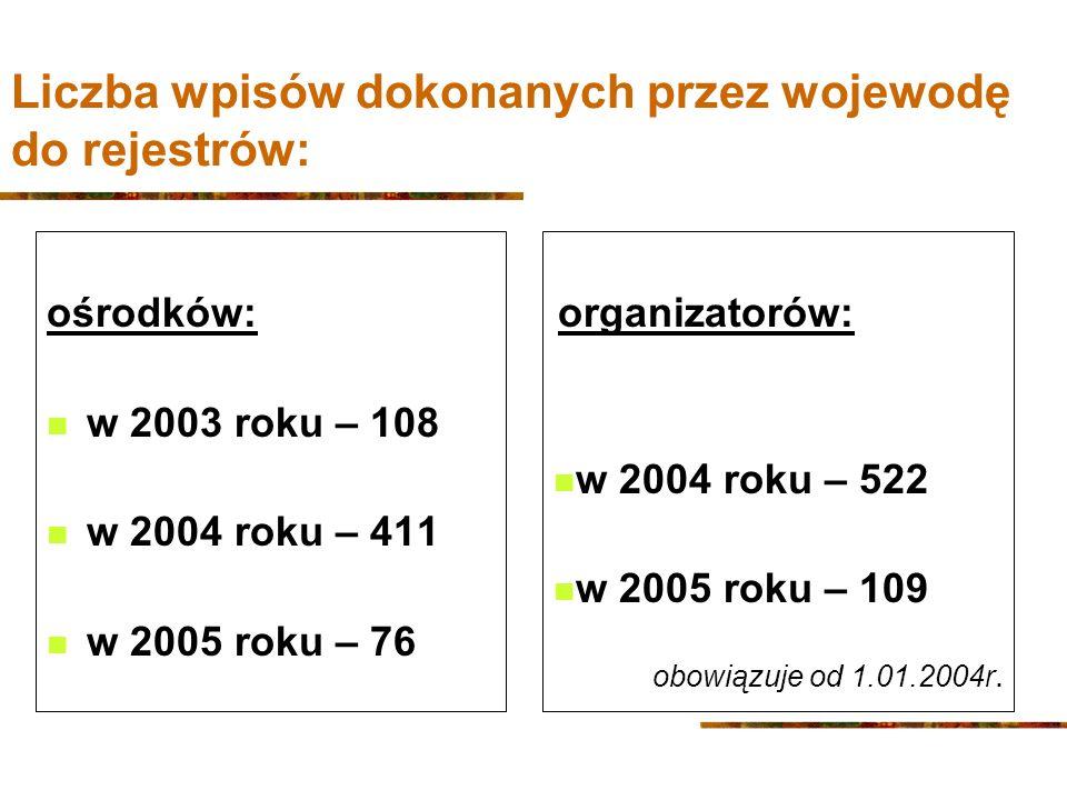 Liczba wpisów dokonanych przez wojewodę do rejestrów: ośrodków: w 2003 roku – 108 w 2004 roku – 411 w 2005 roku – 76 organizatorów: w 2004 roku – 522 w 2005 roku – 109 obowiązuje od 1.01.2004r.