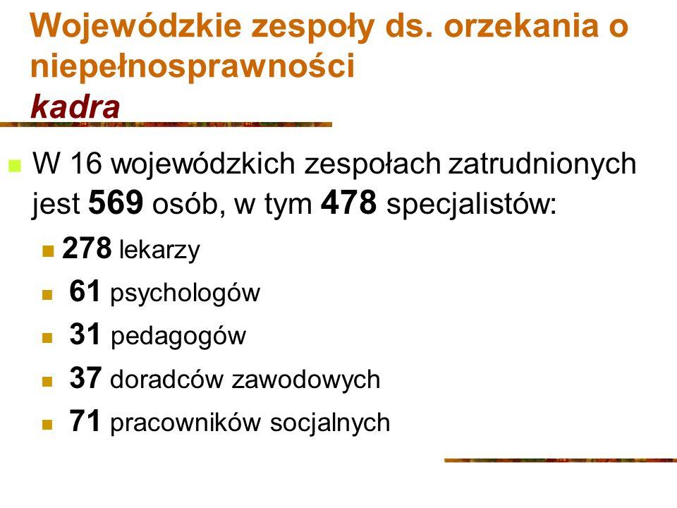 Zakłady pracy chronionej w 2000 – 2005 wg.