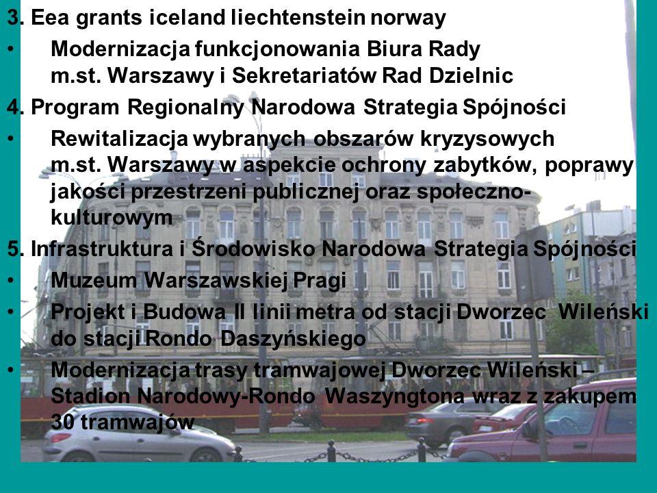 3. Eea grants iceland liechtenstein norway Modernizacja funkcjonowania Biura Rady m.st. Warszawy i Sekretariatów Rad Dzielnic 4. Program Regionalny Na